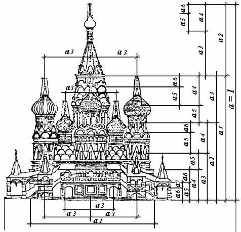 Пропорции храма Василия